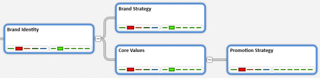 Brand Identity Decision Pattern - Tree view