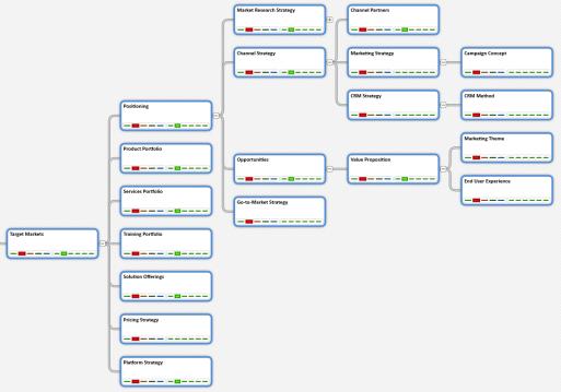 Target Markets Pattern - tree