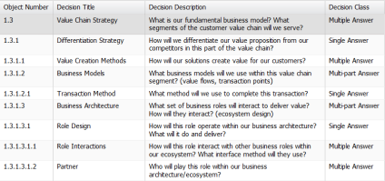 Value Chain Strategy - Table