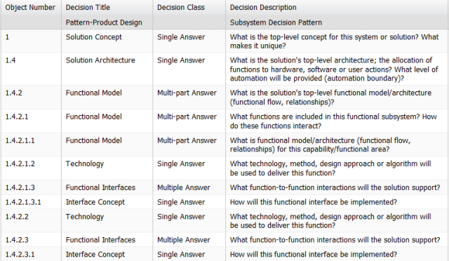 Functional Model Decision Pattern - Table view