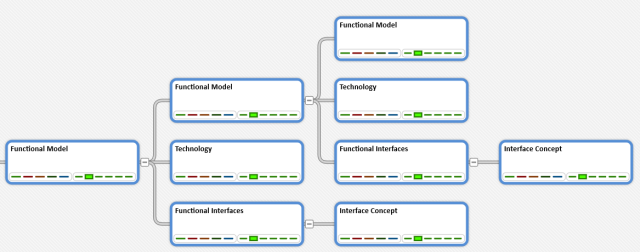 Functional Model Decision Pattern - Tree View