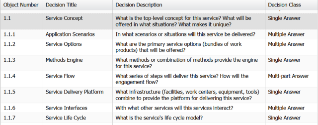 Service Concept Decision Pattern-Table View