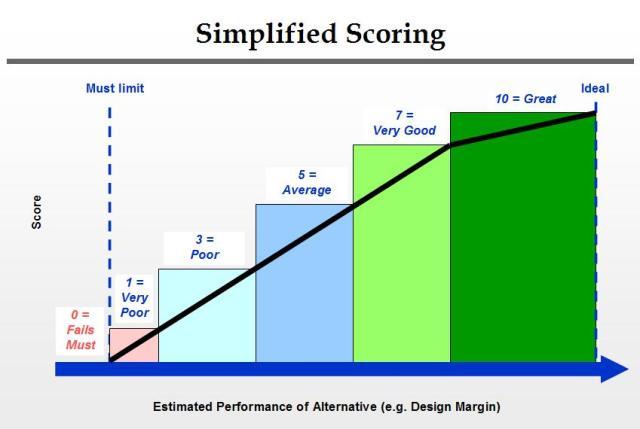Simplified Scoring