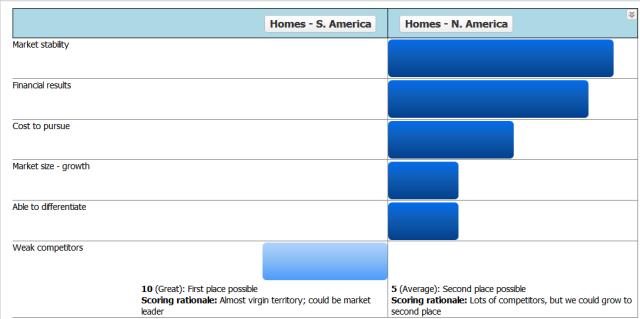 Tornado chart #1_target markets decision