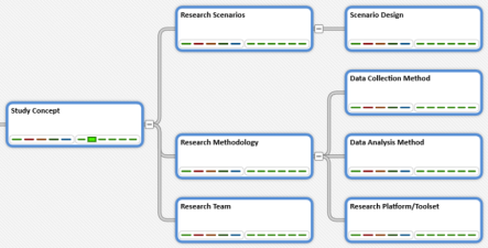 Study Concept decision pattern -Tree