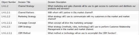 Channel Strategy decision pattern- table