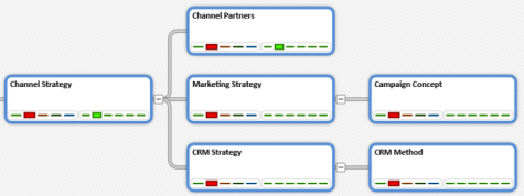 Channel Strategy decision pattern - Tree