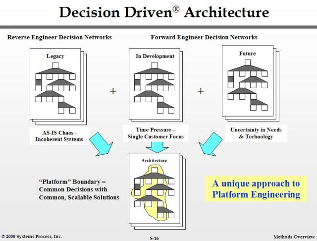 Platform Engineering through Decision Driven(r) Architecture