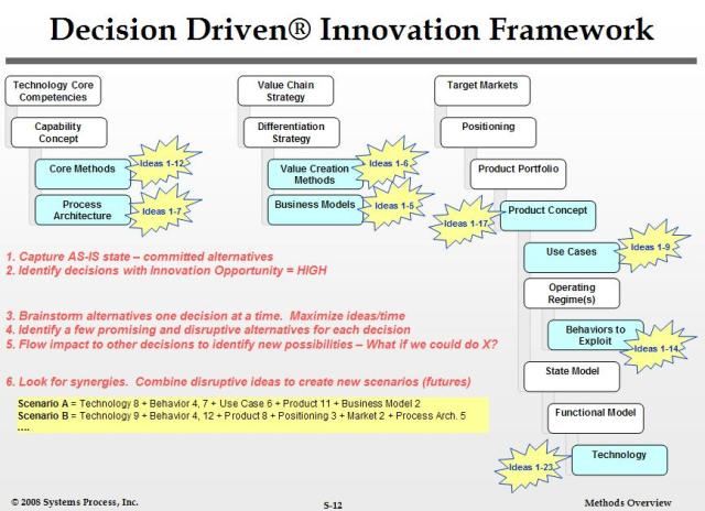Decision Driven Innovation Framework