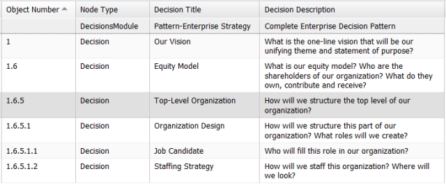 Organization decision pattern - table view