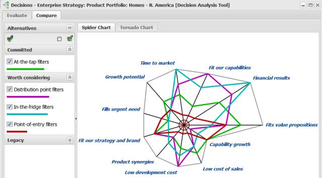 Spider Chart - Portfolio decision