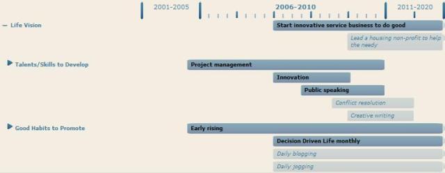Life Roadmap Example