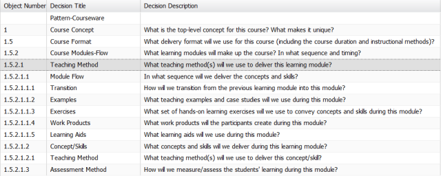 Teaching Method decision pattern-table