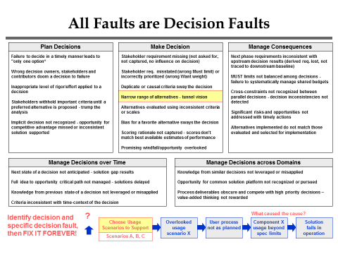 All faults are Decision Faults