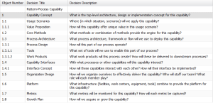 Capability Design Pattern - Table