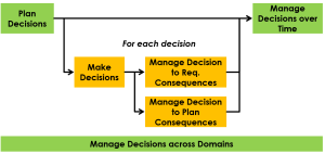 Decision Methods Engine-Process