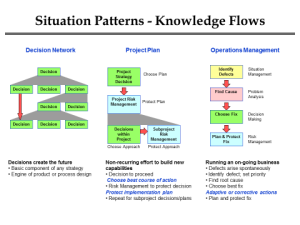 Situation Patterns- Knowledge Flows