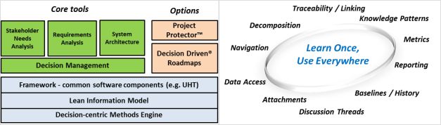 Decision Driven® Solutions Framework and Framework–Common Features