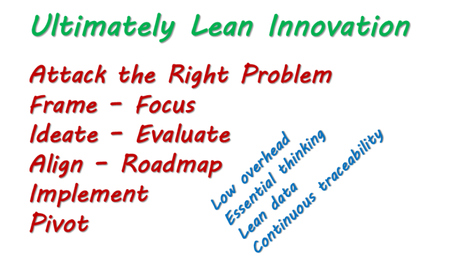Lean innovation graphic