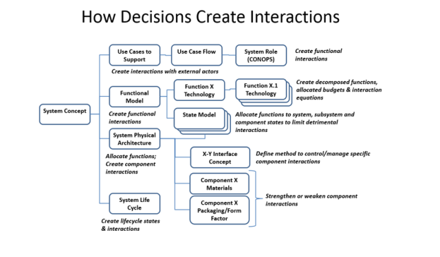 How Decisions Create Interactions