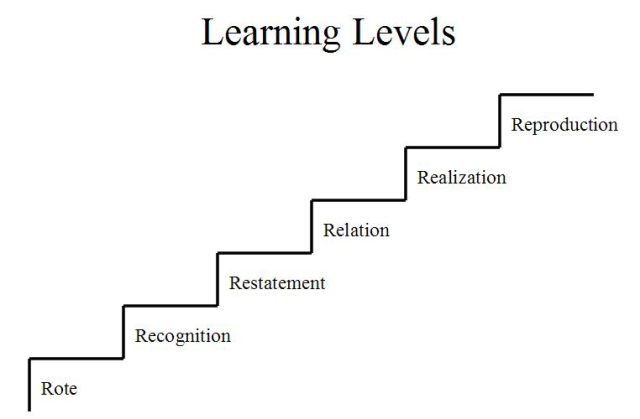 LearningLevels