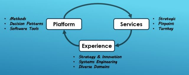 services-strategic-pinpoint-turnkey